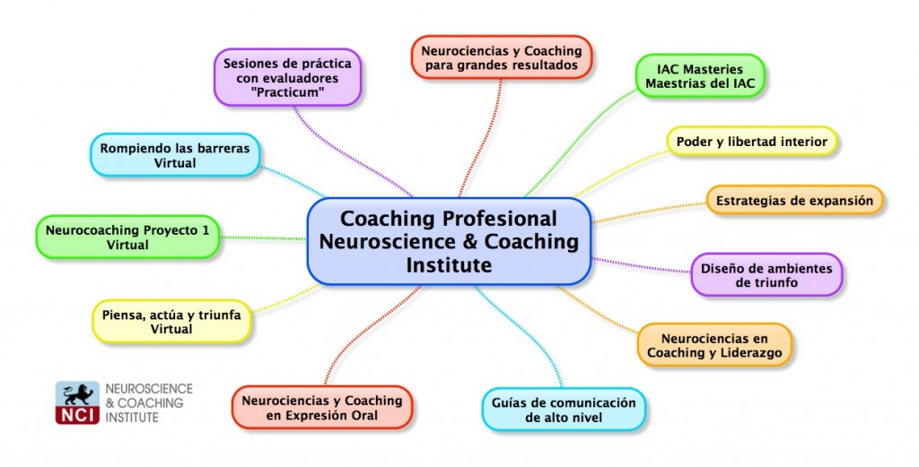 Coaching Profesional Neuroscience & Coaching Institute